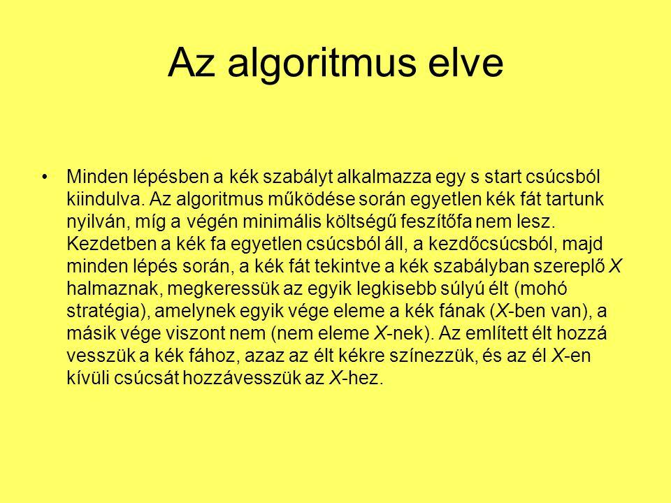 Az algoritmus elve Minden lépésben a kék szabályt alkalmazza egy s start csúcsból kiindulva. Az algoritmus működése során egyetlen kék fát tartunk nyi