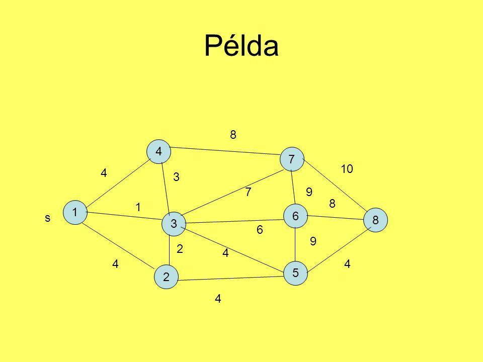 Példa 1 4 2 7 5 6 3 8 s 4 1 4 3 2 4 4 6 7 8 9 9 4 8 10