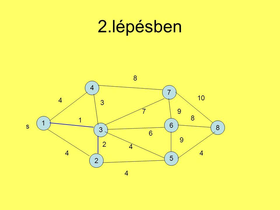 2.lépésben 1 4 2 7 5 6 3 8 s 4 1 4 3 2 4 4 6 7 8 9 9 4 8 10