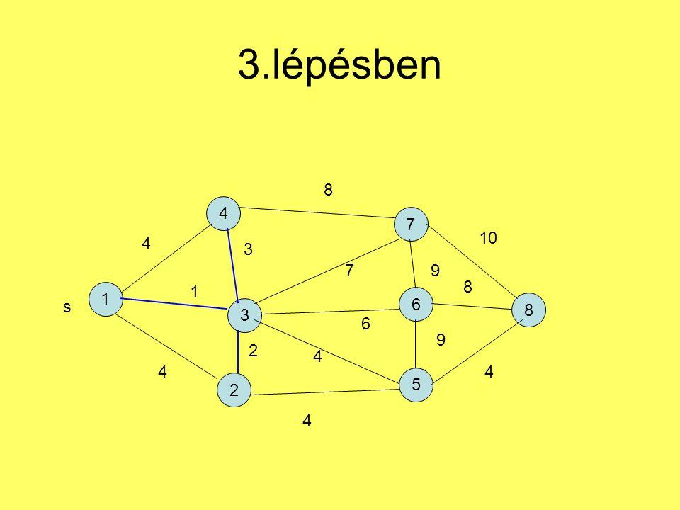 3.lépésben 1 4 2 7 5 6 3 8 s 4 1 4 3 2 4 4 6 7 8 9 9 4 8 10