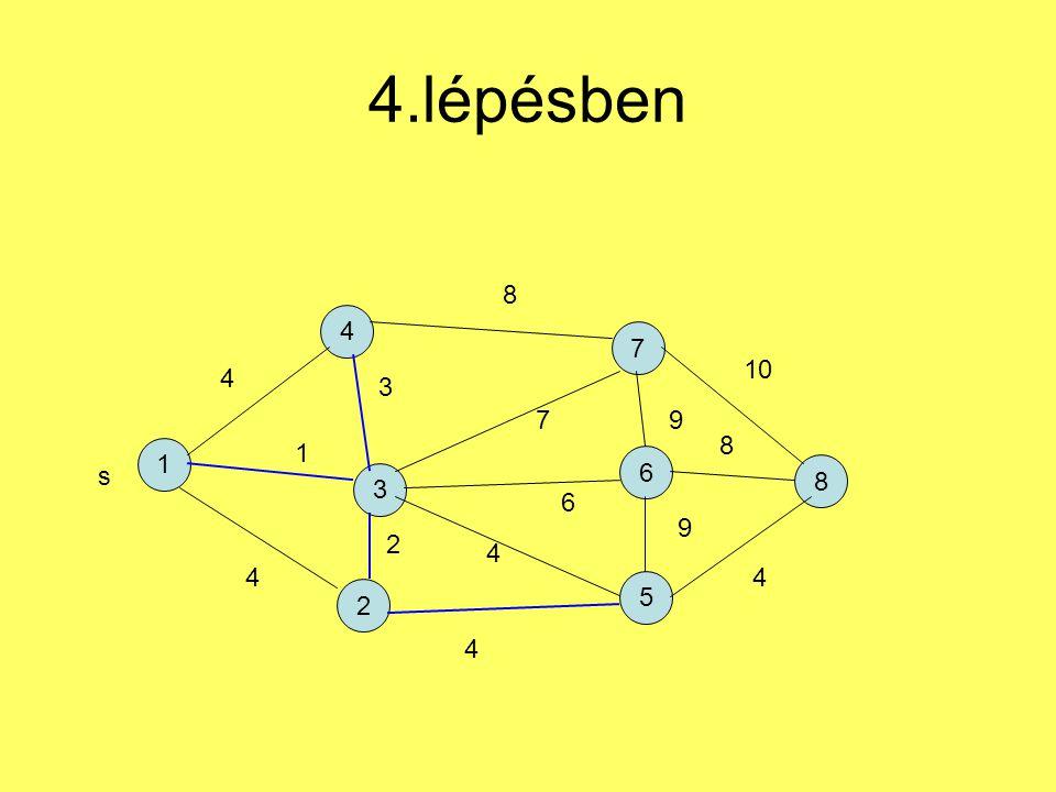 4.lépésben 1 4 2 7 5 6 3 8 s 4 1 4 3 2 4 6 7 8 9 9 4 8 10 4
