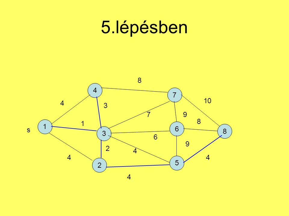 5.lépésben 1 4 2 7 5 6 3 8 s 4 1 4 3 2 4 6 7 8 9 9 4 8 10 4