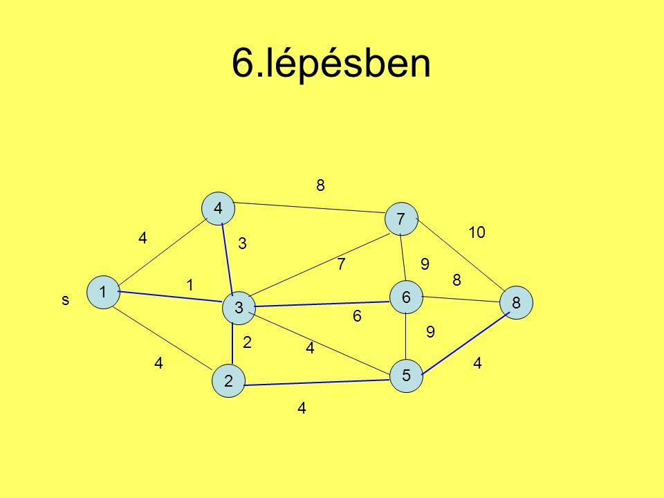 6.lépésben 1 4 2 7 5 6 3 8 s 4 1 4 3 2 4 6 7 8 9 9 4 8 10 4