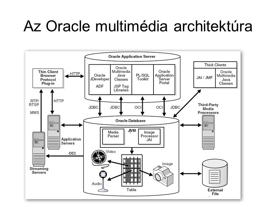 Az Oracle multimédia architektúra