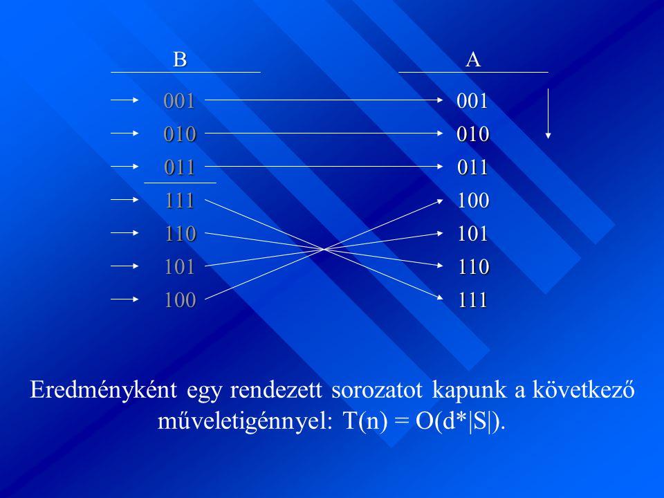 BA 001 010 011 111 110 101 100111 110 101 001 010 100 011 Eredményként egy rendezett sorozatot kapunk a következő műveletigénnyel: T(n) = O(d*|S|).