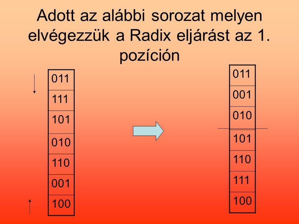 Adott az alábbi sorozat melyen elvégezzük a Radix eljárást az 1. pozíción 011 111 101 010 110 001 100 011 001 010 101 110 111 100