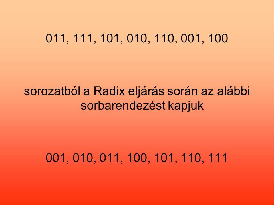 011, 111, 101, 010, 110, 001, 100 sorozatból a Radix eljárás során az alábbi sorbarendezést kapjuk 001, 010, 011, 100, 101, 110, 111
