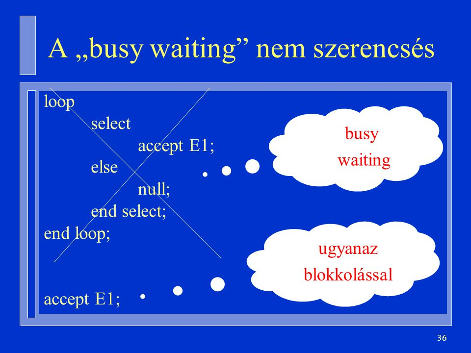 "36 loop select accept E1; else null; end select; end loop; accept E1; A ""busy waiting nem szerencsés busy waiting ugyanaz blokkolással"