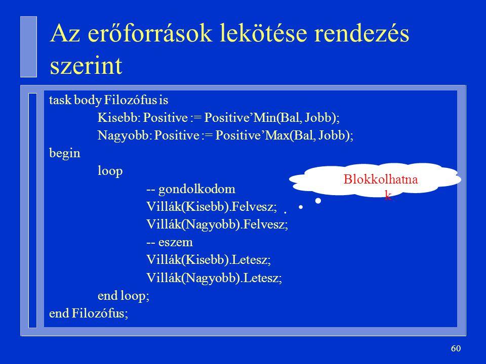 60 Az erőforrások lekötése rendezés szerint task body Filozófus is Kisebb: Positive := Positive'Min(Bal, Jobb); Nagyobb: Positive := Positive'Max(Bal, Jobb); begin loop -- gondolkodom Villák(Kisebb).Felvesz; Villák(Nagyobb).Felvesz; -- eszem Villák(Kisebb).Letesz; Villák(Nagyobb).Letesz; end loop; end Filozófus; Blokkolhatna k