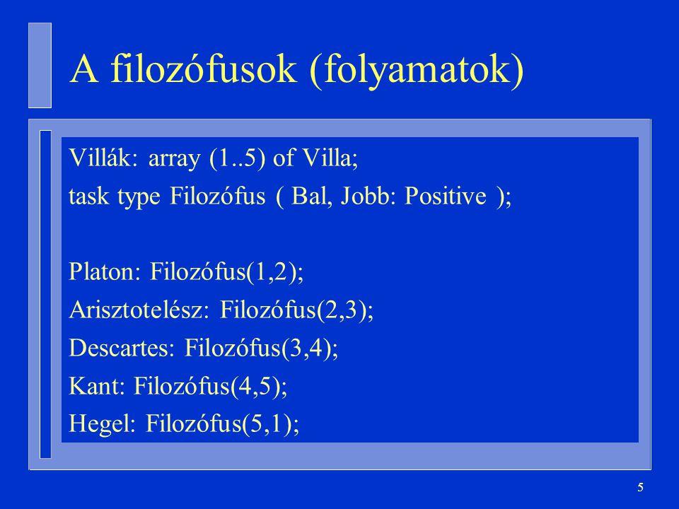 5 A filozófusok (folyamatok) Villák: array (1..5) of Villa; task type Filozófus ( Bal, Jobb: Positive ); Platon: Filozófus(1,2); Arisztotelész: Filozófus(2,3); Descartes: Filozófus(3,4); Kant: Filozófus(4,5); Hegel: Filozófus(5,1);