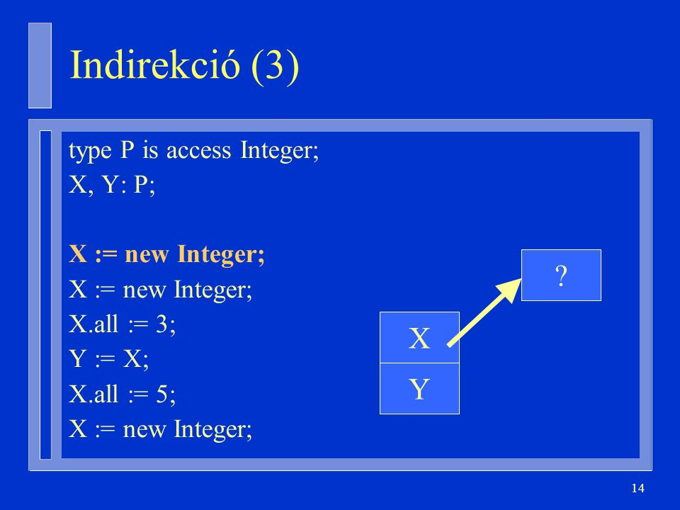 14 type P is access Integer; X, Y: P; X := new Integer; X.all := 3; Y := X; X.all := 5; X := new Integer; Y X ? Indirekció (3)