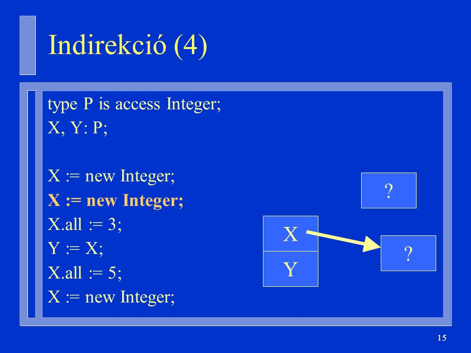 15 type P is access Integer; X, Y: P; X := new Integer; X.all := 3; Y := X; X.all := 5; X := new Integer; ? Y X ? Indirekció (4)