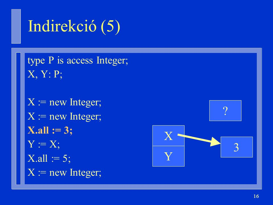 16 type P is access Integer; X, Y: P; X := new Integer; X.all := 3; Y := X; X.all := 5; X := new Integer; 3 Y X ? Indirekció (5)