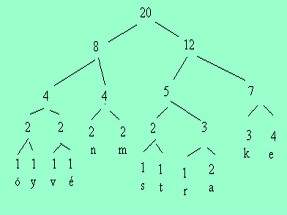 Az így kialakult bináris fa ágaihoz rendelünk 0-t, ha a baloldali gyerekre mutat és 1-t, ha a jobboldali gyerekre mutat.