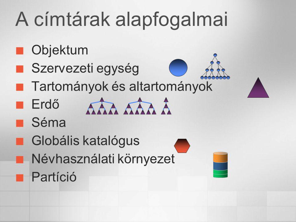 A címtárak alapfogalmai Objektum Szervezeti egység Tartományok és altartományok Erdő Séma Globális katalógus Névhasználati környezet Partíció