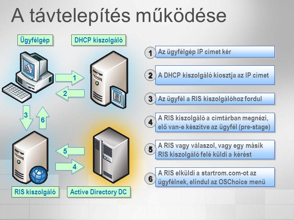 A távtelepítés működése Az ügyfélgép IP címet kér 1 A DHCP kiszolgáló kiosztja az IP címet Az ügyfél a RIS kiszolgálóhoz fordul A RIS kiszolgáló a cím