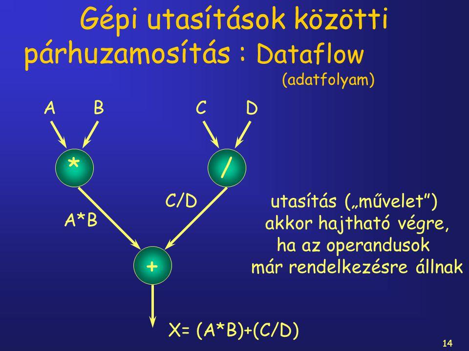"""14 Gépi utasítások közötti párhuzamosítás : Dataflow (adatfolyam) X= (A*B)+(C/D) * + / A BC D utasítás (""""művelet"""") akkor hajtható végre, ha az operand"""