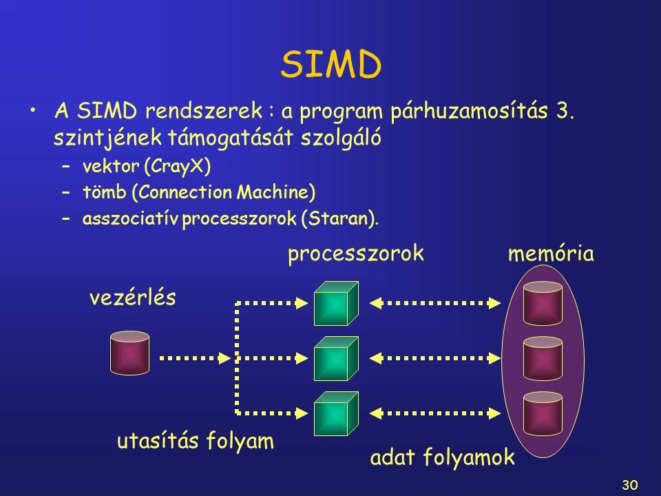 30 SIMD A SIMD rendszerek : a program párhuzamosítás 3. szintjének támogatását szolgáló –vektor (CrayX) –tömb (Connection Machine) –asszociatív proces