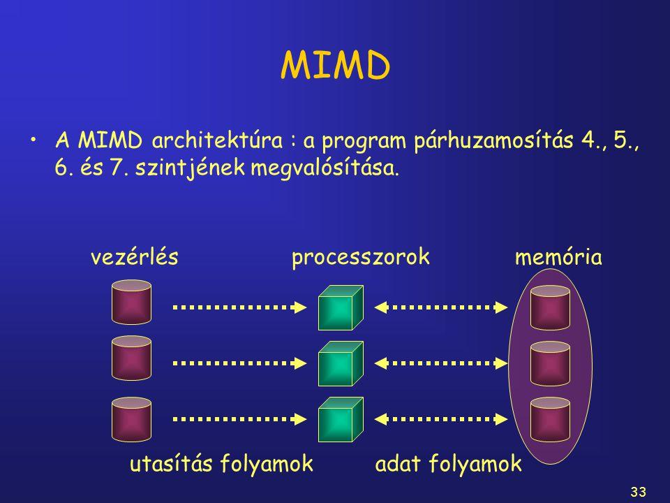 33 MIMD A MIMD architektúra : a program párhuzamosítás 4., 5., 6. és 7. szintjének megvalósítása. processzorok vezérlésmemória utasítás folyamokadat f