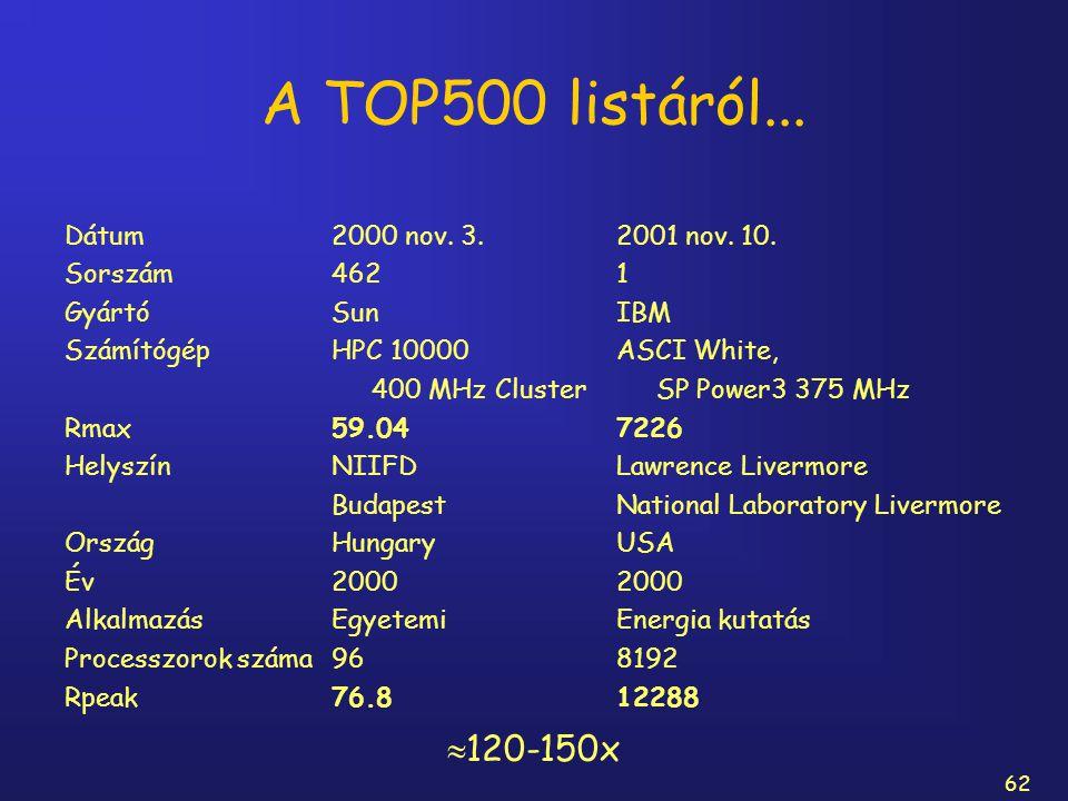 62 A TOP500 listáról... Dátum Sorszám Gyártó Számítógép Rmax Helyszín Ország Év Alkalmazás Processzorok száma Rpeak 2000 nov. 3. 462 Sun HPC 10000 400