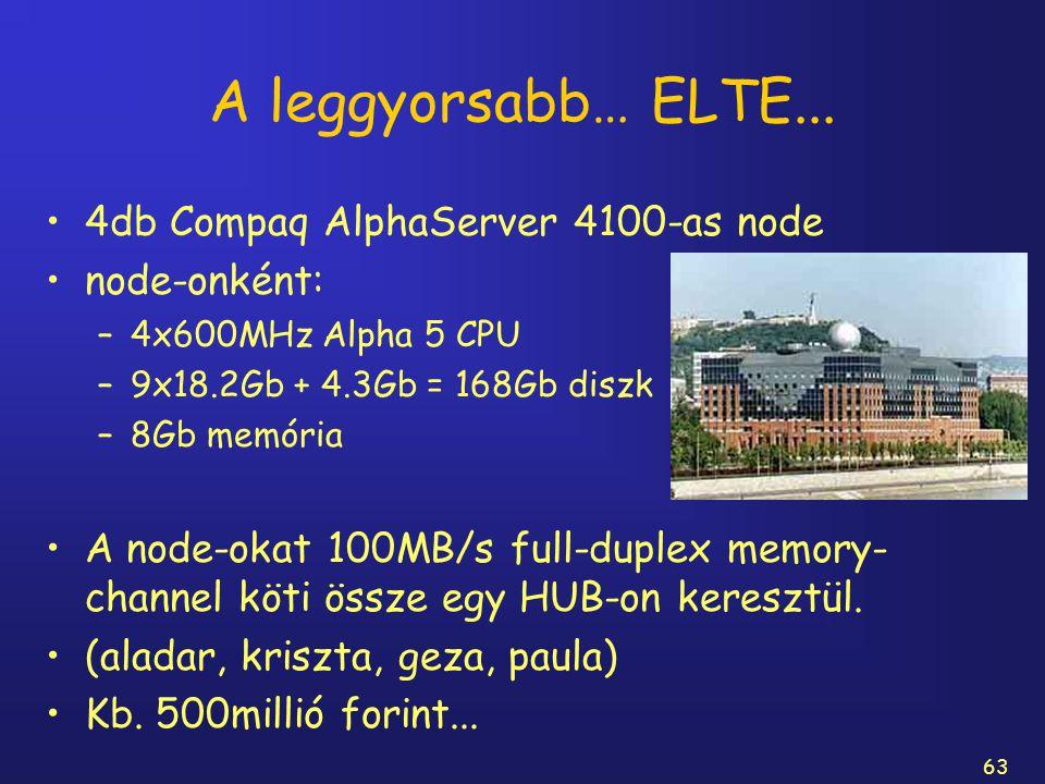 63 A leggyorsabb… ELTE... 4db Compaq AlphaServer 4100-as node node-onként: –4x600MHz Alpha 5 CPU –9x18.2Gb + 4.3Gb = 168Gb diszk –8Gb memória A node-o