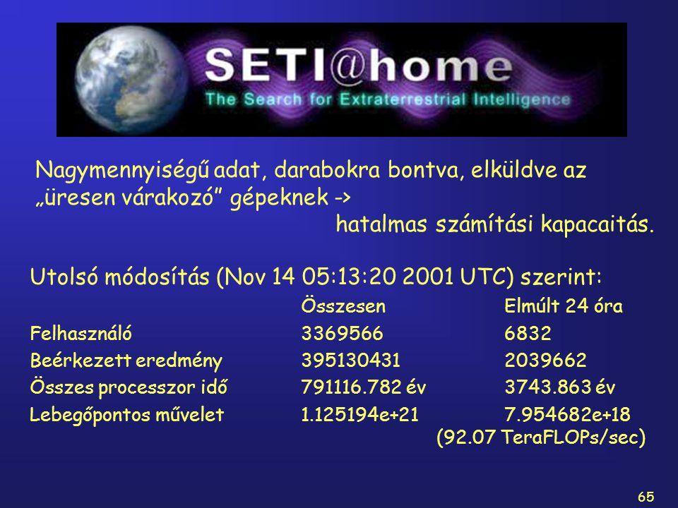 65 SETI Utolsó módosítás (Nov 14 05:13:20 2001 UTC) szerint: ÖsszesenElmúlt 24 óra Felhasználó33695666832 Beérkezett eredmény3951304312039662 Összes p