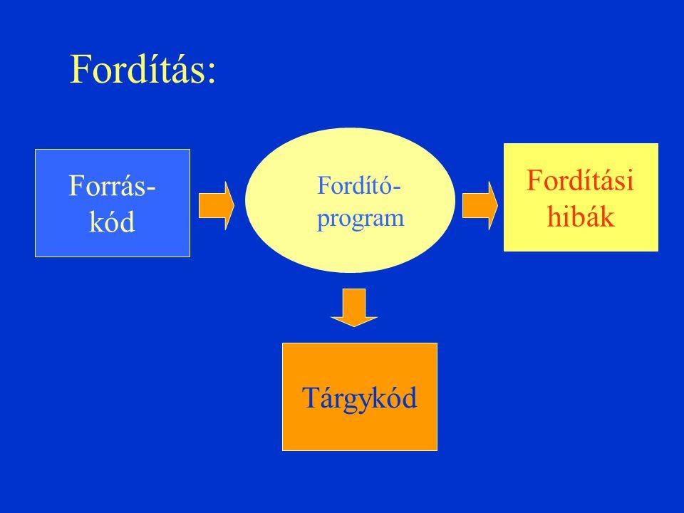 Fordítás: Forrás- kód Tárgykód Fordítási hibák Fordító- program