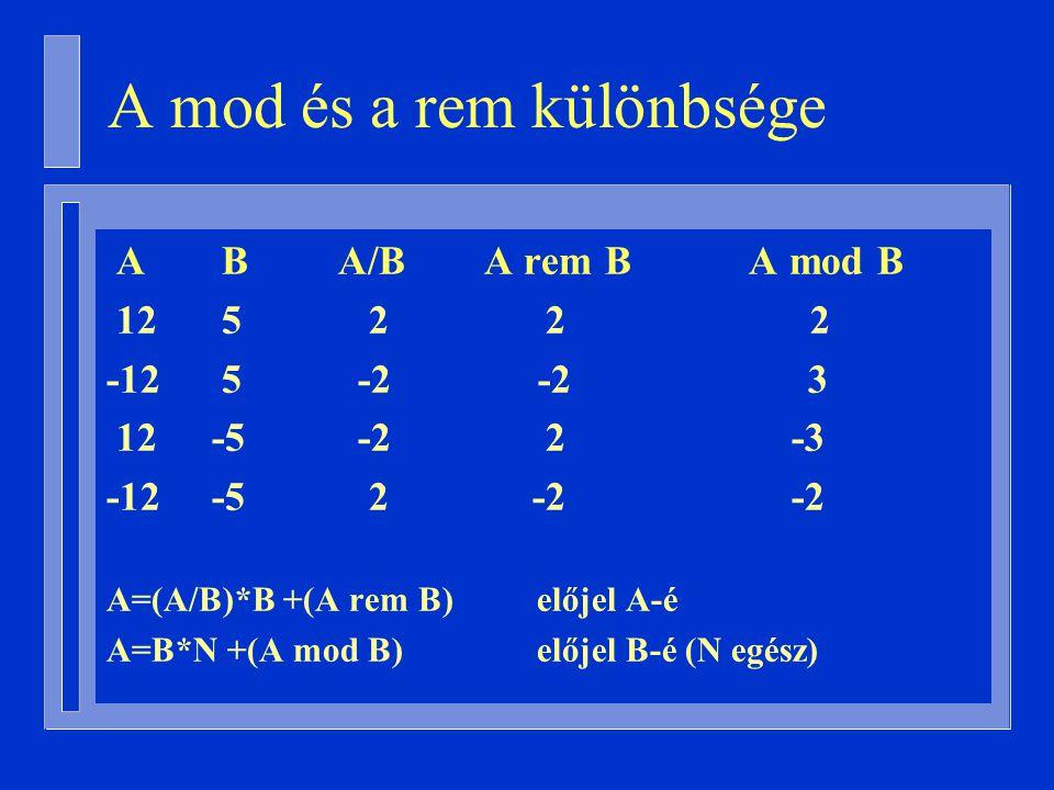 A mod és a rem különbsége A B A/B A rem B A mod B 12 5 2 2 2 -12 5 -2 -2 3 12-5 -2 2 -3 -12-5 2 -2 -2 A=(A/B)*B +(A rem B) előjel A-é A=B*N +(A mod B) előjel B-é (N egész)