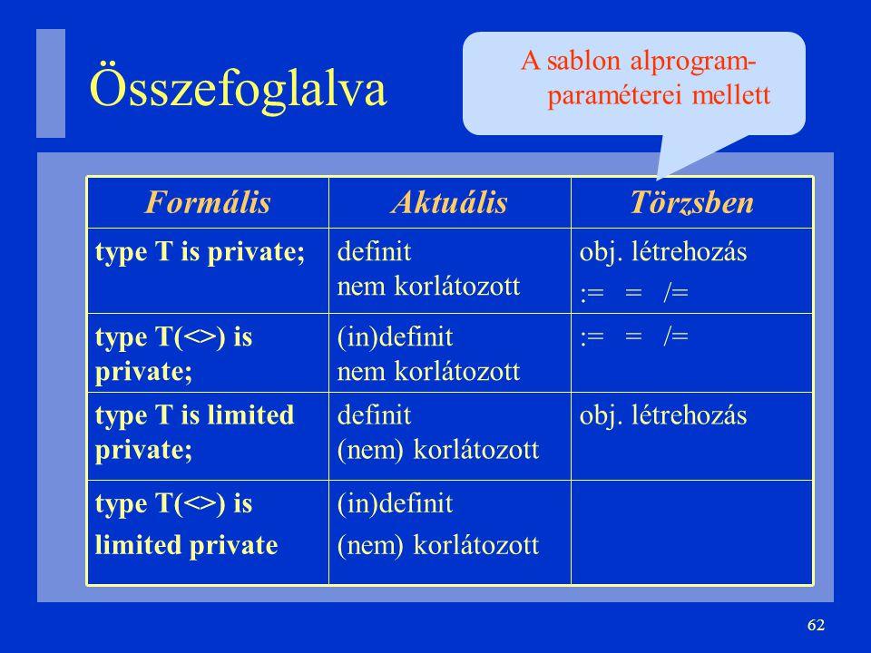 62 Összefoglalva (in)definit (nem) korlátozott type T(<>) is limited private obj. létrehozásdefinit (nem) korlátozott type T is limited private; := =