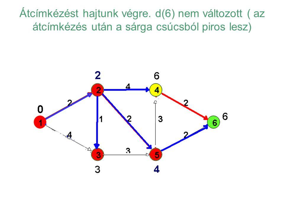 Átcímkézést hajtunk végre. d(6) nem változott ( az átcímkézés után a sárga csúcsból piros lesz)