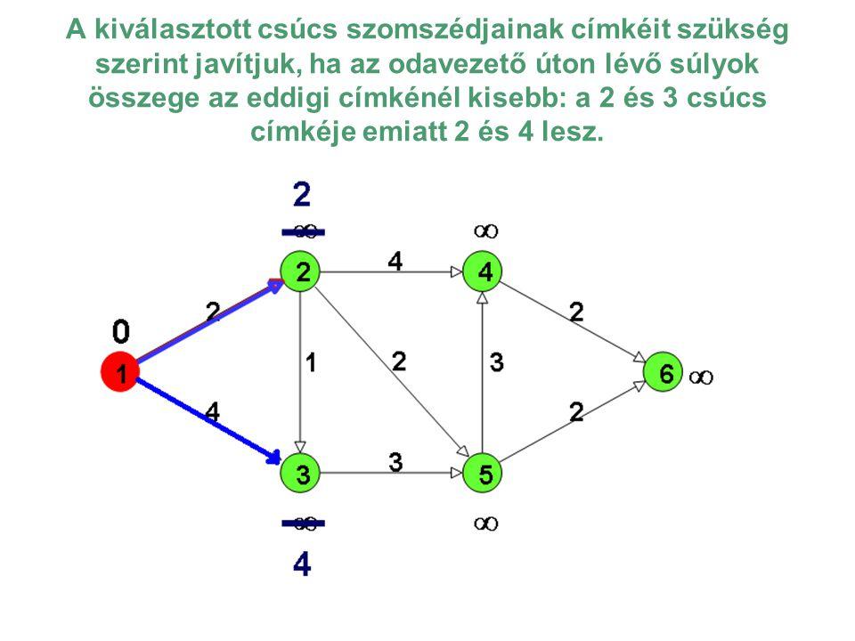 A kiválasztott csúcs szomszédjainak címkéit szükség szerint javítjuk, ha az odavezető úton lévő súlyok összege az eddigi címkénél kisebb: a 2 és 3 csúcs címkéje emiatt 2 és 4 lesz.