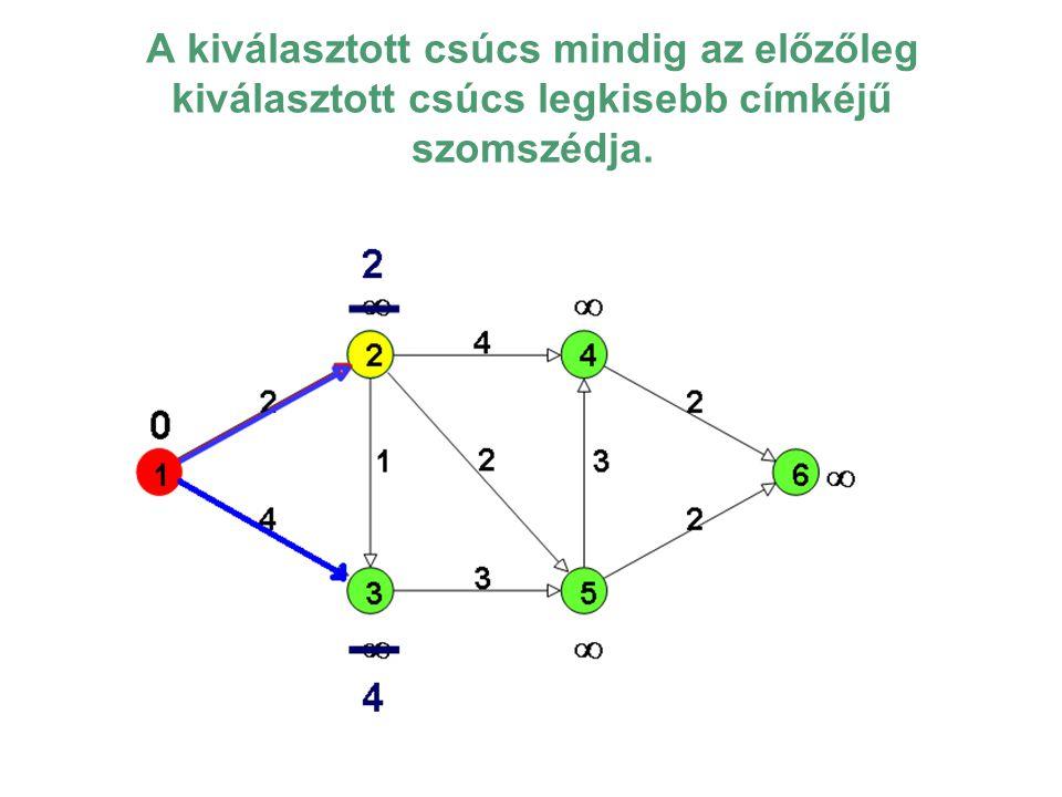 A kiválasztott csúcs szomszédjaira: 3 csúcs címkéje megváltozik d(3)=4-ről d(3)=3-ra, tehát a 3-ba a 2 csúcson keresztül kell menni, a végtelen címkéjűek megkapják a most kiszámolt út hosszát címkének ( az átcímkézés után a sárga csúcsból piros lesz).