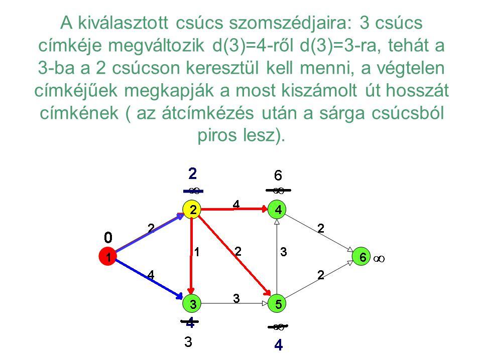 A kiválasztott csúcs szomszédjaira: 3 csúcs címkéje megváltozik d(3)=4-ről d(3)=3-ra, tehát a 3-ba a 2 csúcson keresztül kell menni, a végtelen címkéj