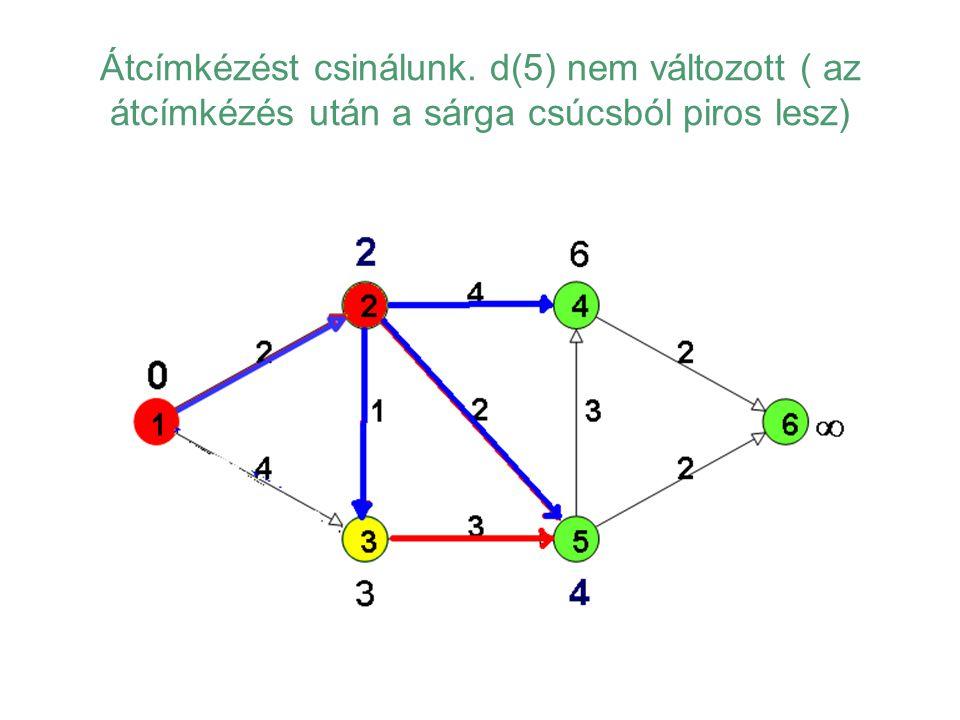 Átcímkézést csinálunk. d(5) nem változott ( az átcímkézés után a sárga csúcsból piros lesz)