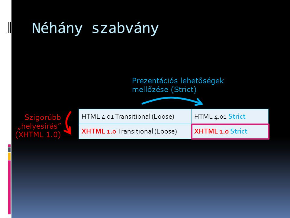 "Néhány szabvány Prezentációs lehetőségek mellőzése (Strict) Szigorúbb ""helyesírás (XHTML 1.0) HTML 4.01 Transitional (Loose)HTML 4.01 Strict XHTML 1.0 Transitional (Loose)XHTML 1.0 Strict"