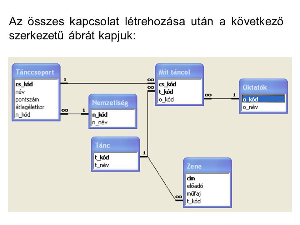 Az összes kapcsolat létrehozása után a következő szerkezetű ábrát kapjuk: