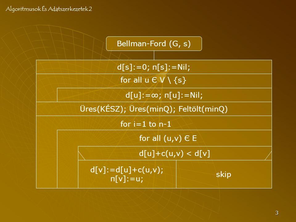 3 Bellman-Ford (G, s) d[u]:=∞; π[u]:=Nil; Üres(KÉSZ); Üres(minQ); Feltölt(minQ) for all (u,v) Є E for all u Є V \ {s} Algoritmusok És Adatszerkezetek 2 d[s]:=0; π[s]:=Nil; for i=1 to n-1 d[u]+c(u,v) < d[v] d[v]:=d[u]+c(u,v); π[v]:=u; skip