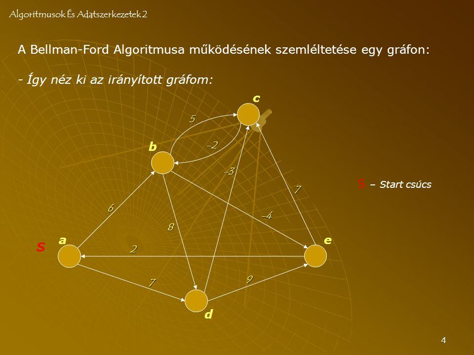 4 A Bellman-Ford Algoritmusa működésének szemléltetése egy gráfon: Algoritmusok És Adatszerkezetek 2 S a b c d e 6 -2 8 7 -4 2 7 -3 5 - Így néz ki az irányított gráfom: 9 S – Start csúcs