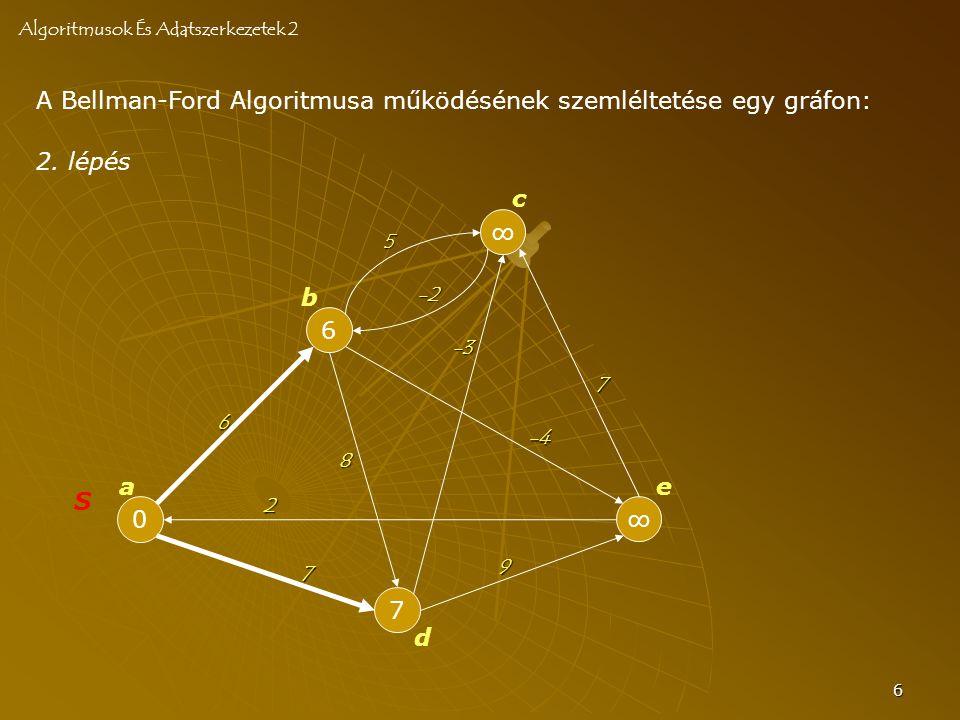 6 A Bellman-Ford Algoritmusa működésének szemléltetése egy gráfon: Algoritmusok És Adatszerkezetek 2 0 S 6 7 ∞ ∞ a b c d e 6 -2 8 7 -4 2 7 -3 5 2.