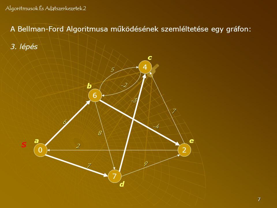 7 A Bellman-Ford Algoritmusa működésének szemléltetése egy gráfon: Algoritmusok És Adatszerkezetek 2 0 S 6 7 4 2 a b c d e 6 -2 8 7 -4 2 7 -3 5 3.