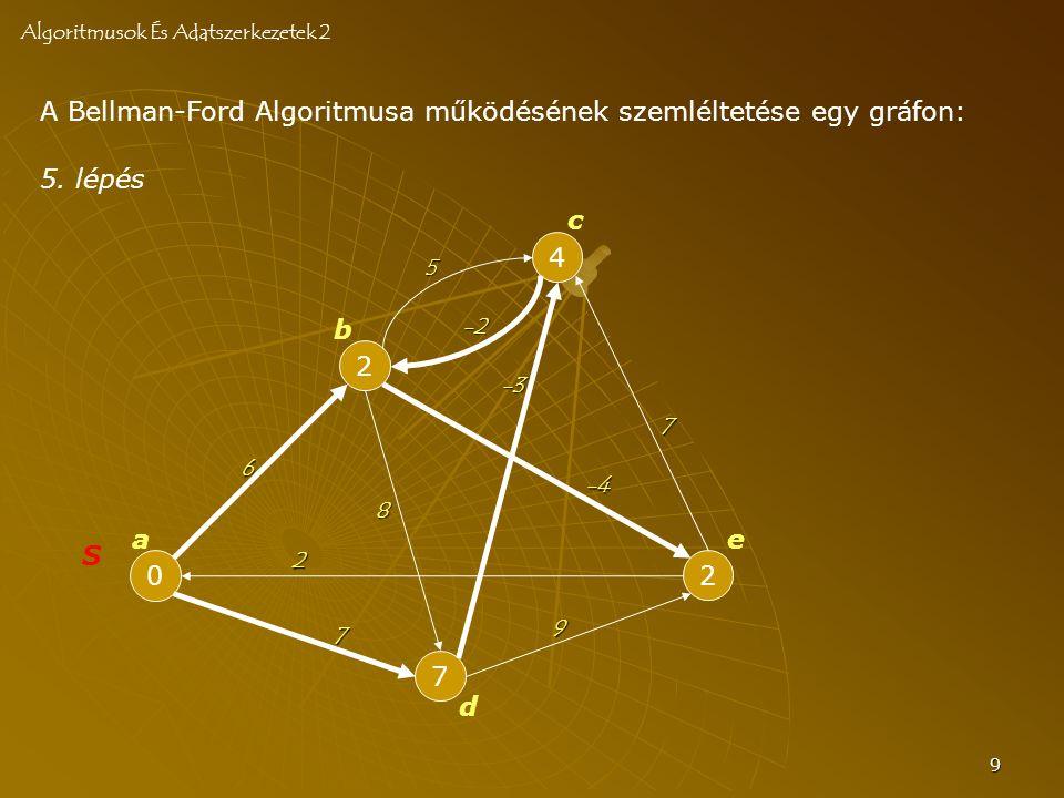9 A Bellman-Ford Algoritmusa működésének szemléltetése egy gráfon: Algoritmusok És Adatszerkezetek 2 0 S 2 7 4 2 a b c d e 6 -2 8 7 -4 2 7 -3 5 5.