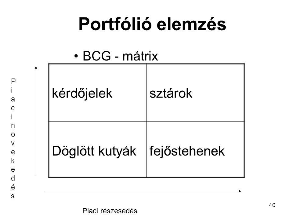 40 Portfólió elemzés BCG - mátrix kérdőjeleksztárok Döglött kutyákfejőstehenek Piaci részesedés PiacinövekedésPiacinövekedés
