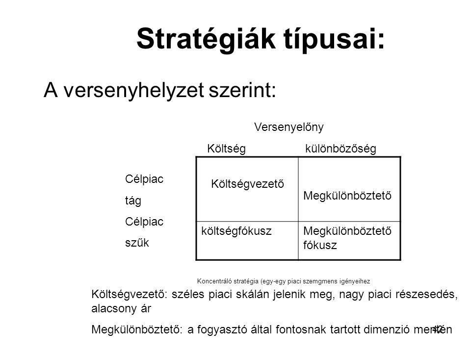 42 Stratégiák típusai: A versenyhelyzet szerint: Költségvezető Megkülönböztető költségfókuszMegkülönböztető fókusz Versenyelőny Költség különbözőség Célpiac tág Célpiac szűk Költségvezető: széles piaci skálán jelenik meg, nagy piaci részesedés, alacsony ár Megkülönböztető: a fogyasztó által fontosnak tartott dimenzió mentén Koncentráló stratégia (egy-egy piaci szemgmens igényeihez