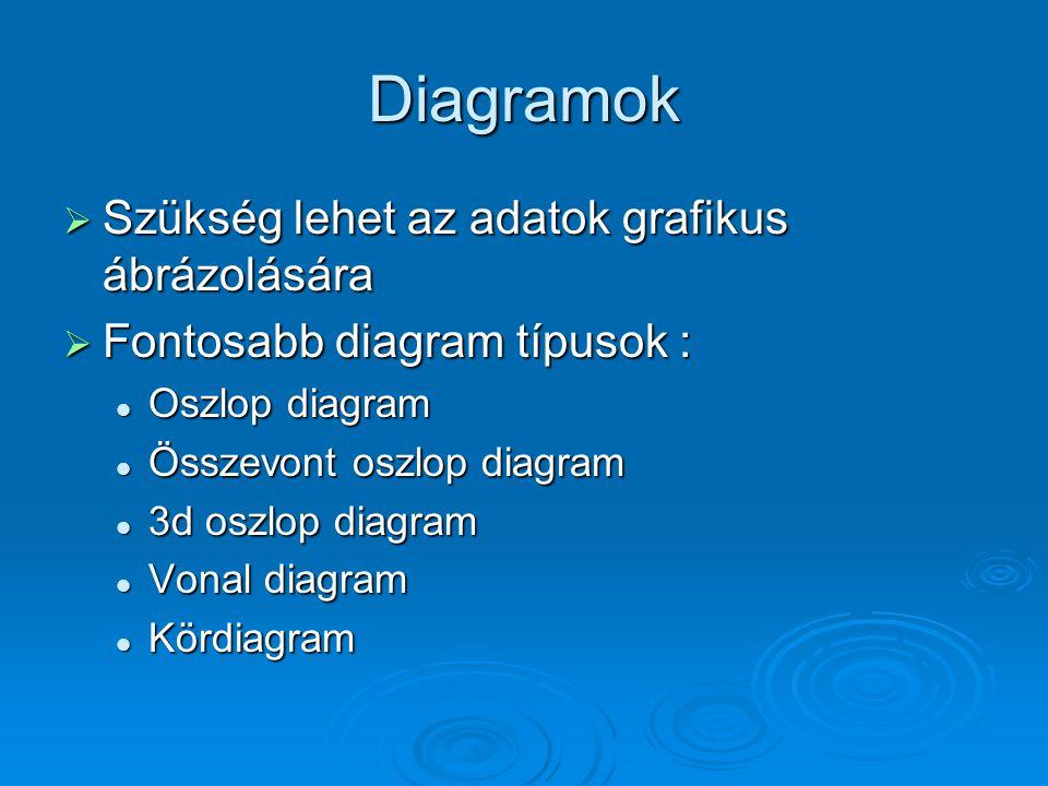 Diagramok  Szükség lehet az adatok grafikus ábrázolására  Fontosabb diagram típusok : Oszlop diagram Oszlop diagram Összevont oszlop diagram Összevo