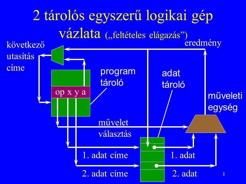 """1 2 tárolós egyszerű logikai gép vázlata (""""feltételes elágazás ) op x y a program tároló adat tároló műveleti egység művelet választás következő utasítás címe 1."""