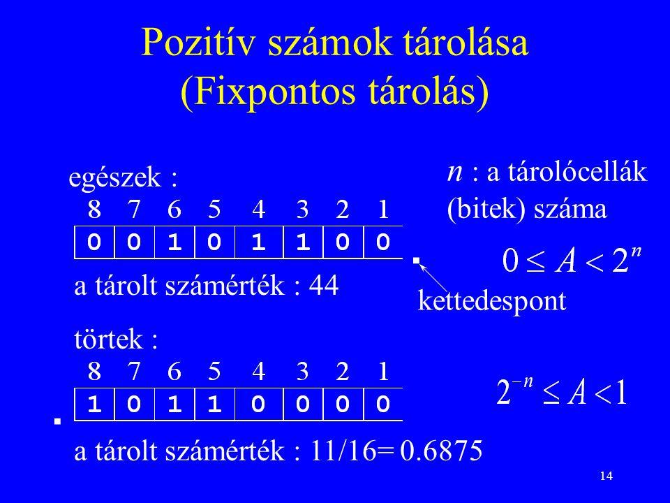 14 Pozitív számok tárolása (Fixpontos tárolás) egészek : törtek :.. a tárolt számérték : 44 a tárolt számérték : 11/16= 0.6875 kettedespont n : a táro