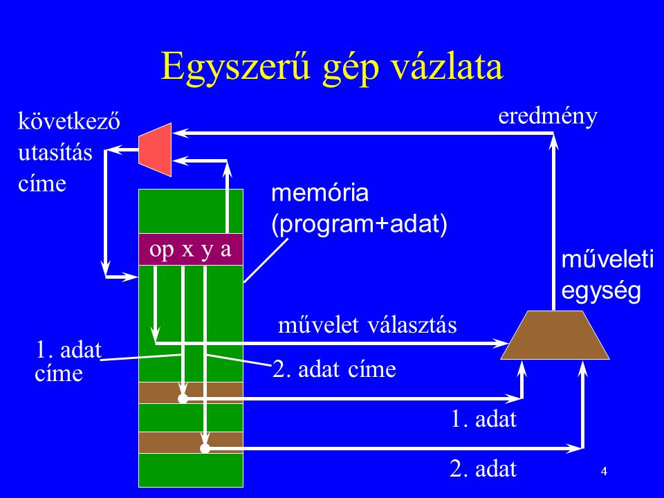 4 Egyszerű gép vázlata op x y a memória (program+adat) műveleti egység művelet választás következő utasítás címe 1. adat címe 2. adat címe 1. adat 2.