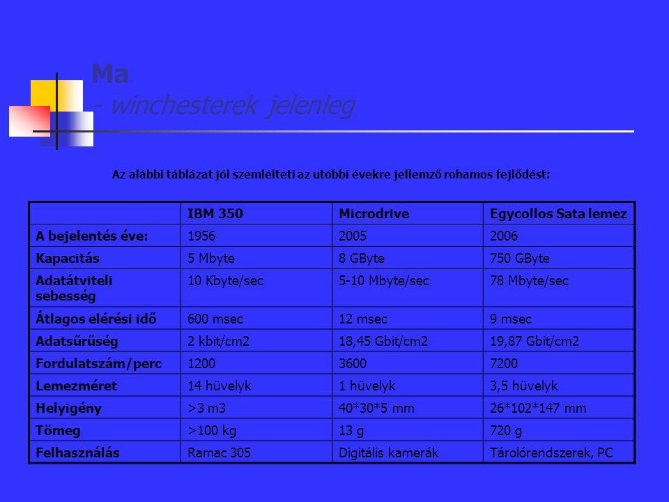 Ma - winchesterek jelenleg Az alábbi táblázat jól szemlélteti az utóbbi évekre jellemző rohamos fejlődést: IBM 350MicrodriveEgycollos Sata lemez A bej