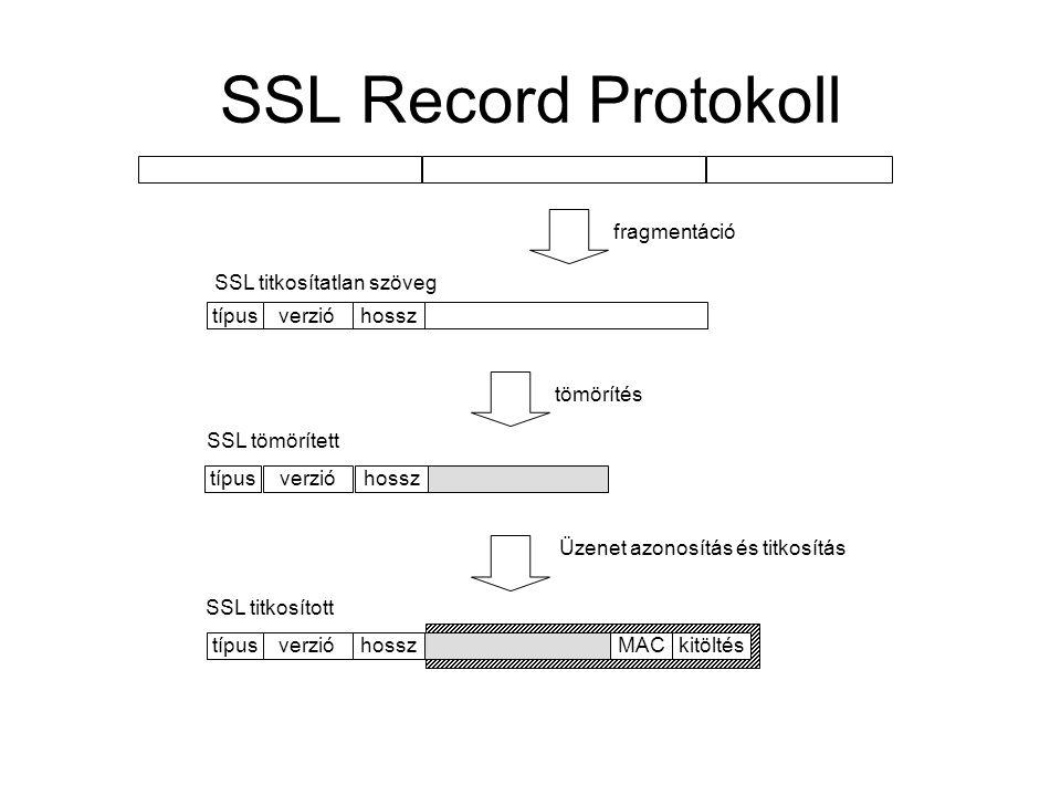 SSL Record Protokoll MACkitöltéstípus fragmentáció tömörítés Üzenet azonosítás és titkosítás verzióhossz típusverzióhossz típusverzióhossz SSL titkosítatlan szöveg SSL tömörített SSL titkosított