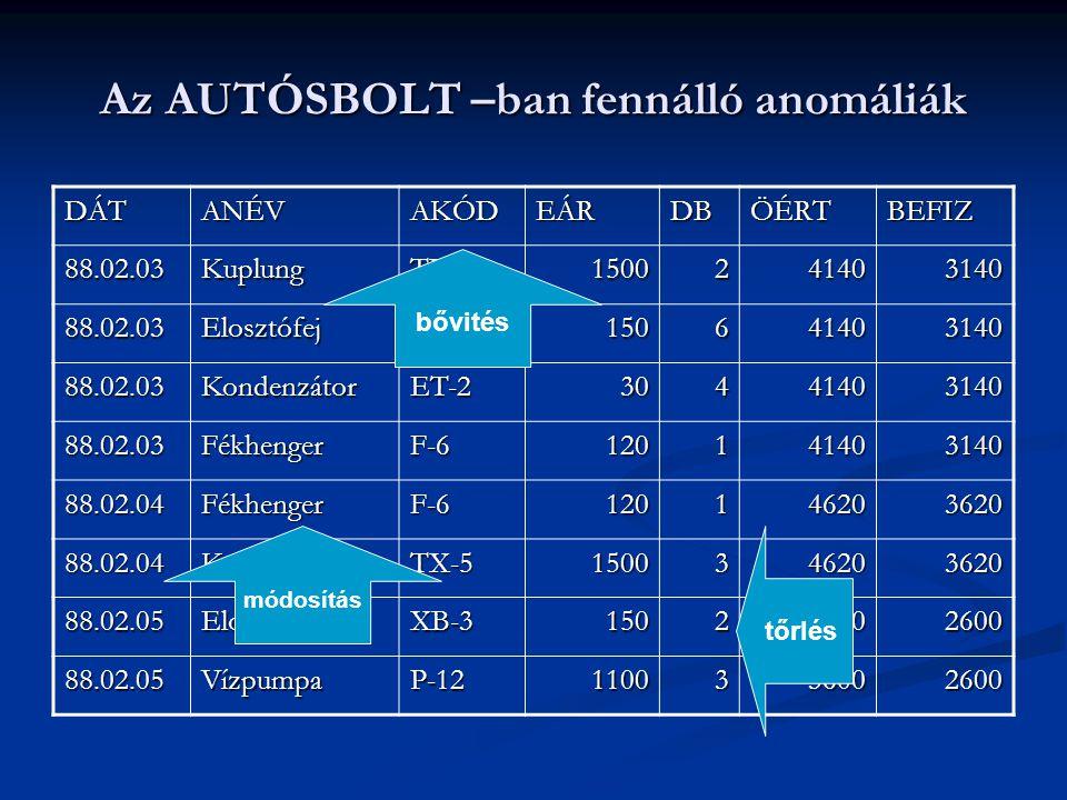 Az AUTÓSBOLT –ban fennálló anomáliák DÁTANÉVAKÓDEÁRDBÖÉRTBEFIZ 88.02.03KuplungTX-51500241403140 88.02.03ElosztófejXB-3150641403140 88.02.03Kondenzátor